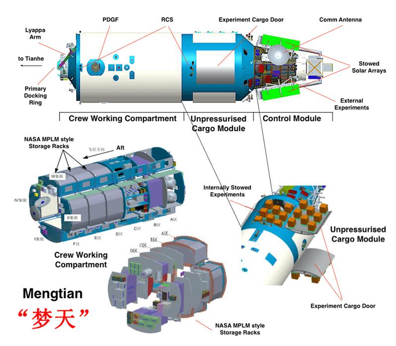 Chiński system budowania stacji