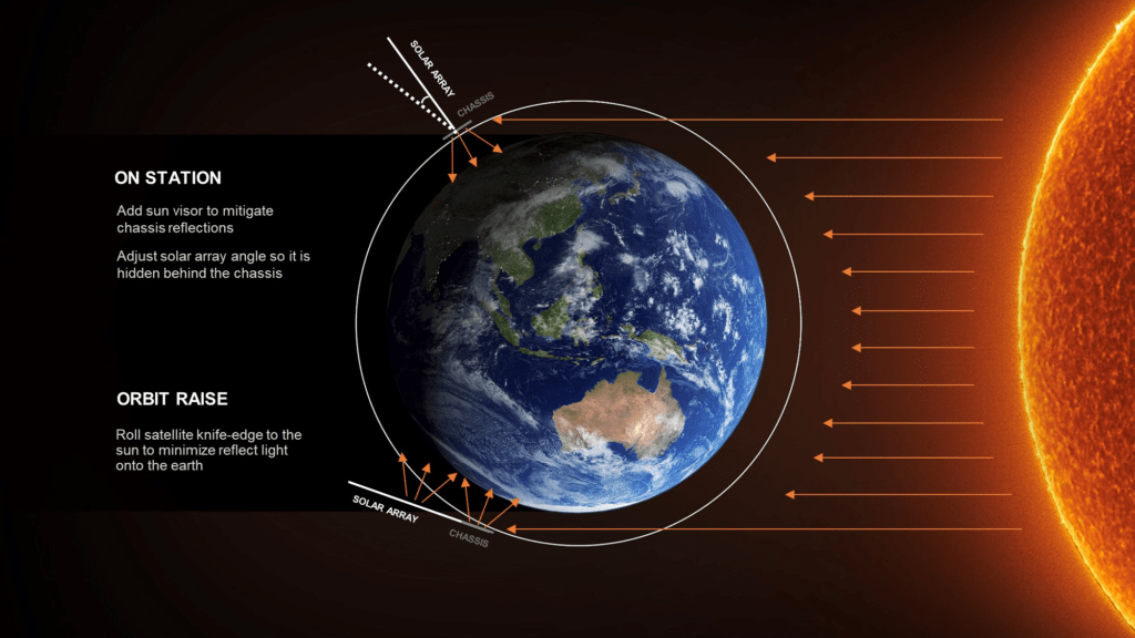 Diagram pokazujący, dlaczego satelity wznoszące orbitę (ORBIT RAISE) są o wiele jaśniejsze niż satelity na orbicie operacyjnej (ON STATION).